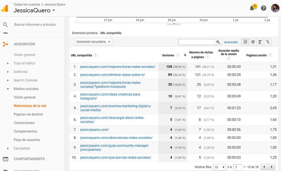 KPIs Google Analytics