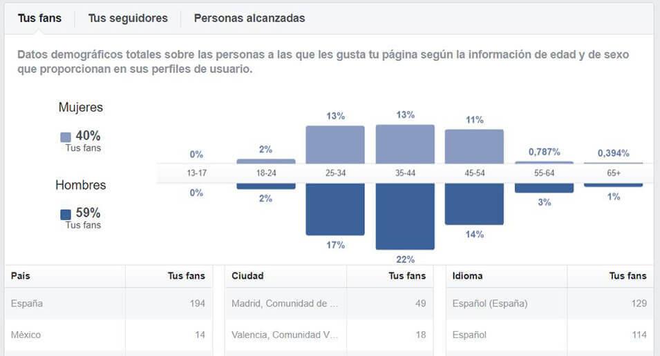 Público objetivo FB - Calendario editorial redes sociales