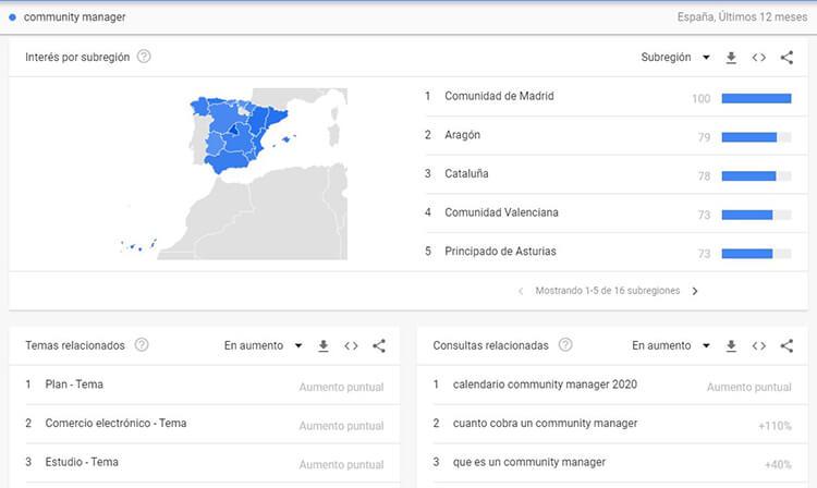 Buyer persona - Google Trends