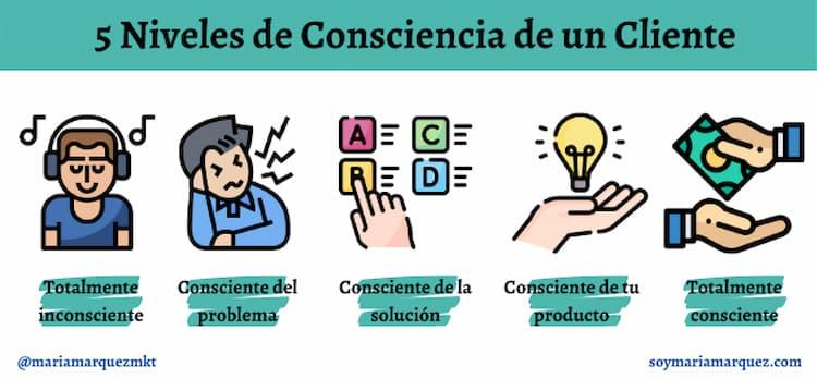 niveles de consciencia en el embudo de conversion